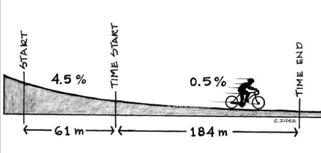 Test: breite oder schmale reifen fahrrad